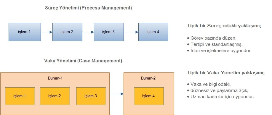 bpm vs workflow Comparison of the workflow management systems bizagi, processmaker, and joget farh mohamed framework has been developed based on the most features that needed to be interacted when developing workflow system simple business process has been used as case study that describes the online.