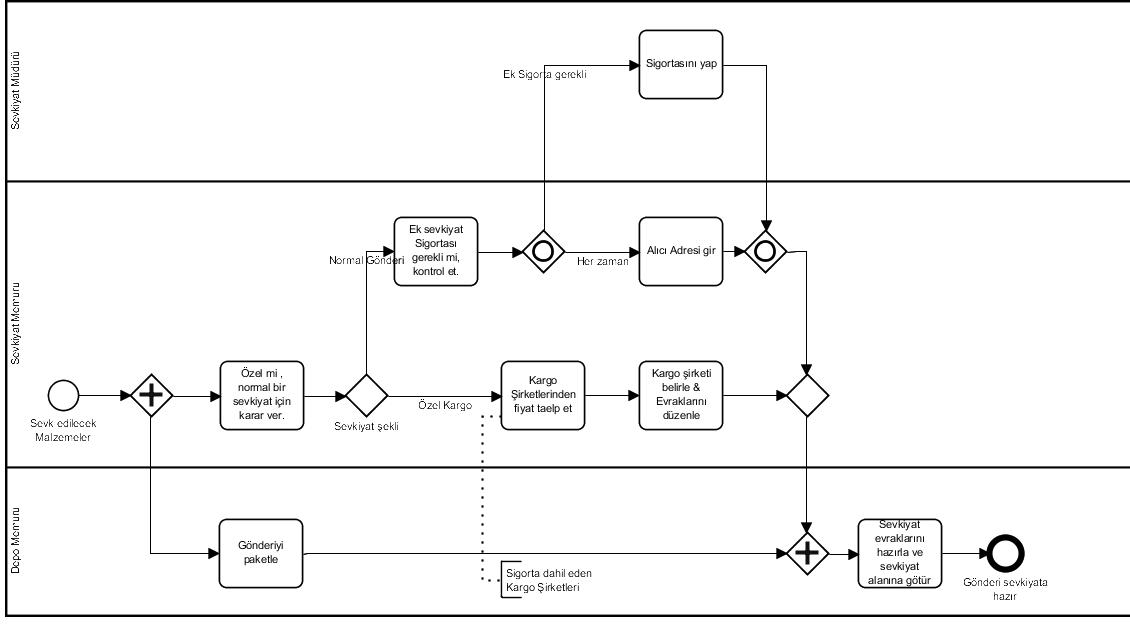 Shipment Process of a Hardware Retailer.